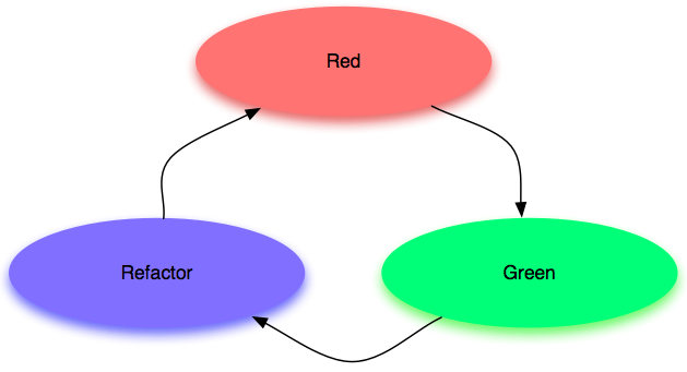 Schéma TDD